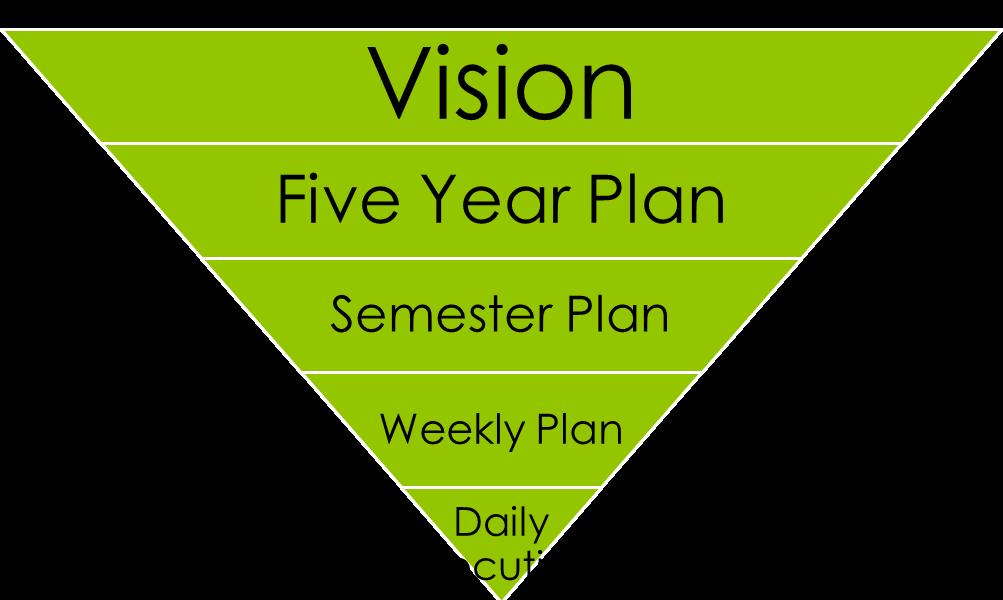 Life Vision Power Lifting Goals Habits La Perouse